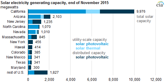 graph of solar electricity generating capacity as of end of November 2015, as explained in the article text