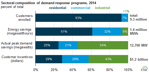 graph of sectoral composition of demand response programs, as explained in the article text