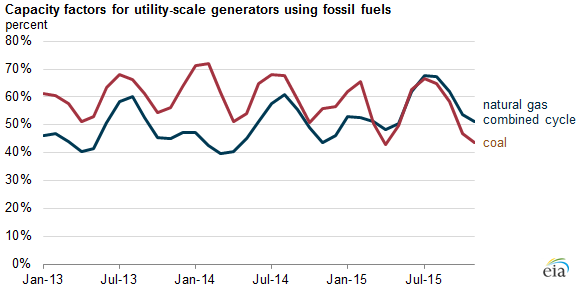 graph of capacity factors for utility-scale generators using fossil fuels, as explained in the article text