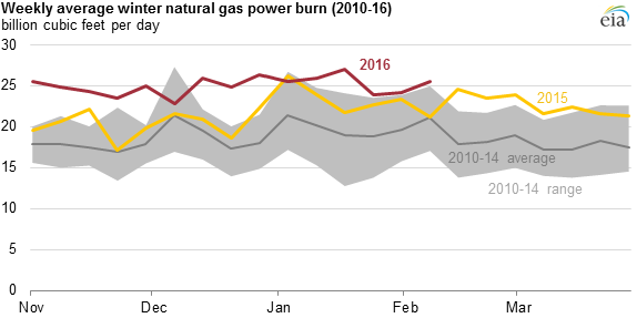 graph of natural gas power burn during winter, as explained in the article text