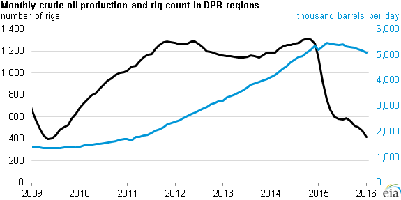 graph of monthly crude oil production and rig count in DPR regions, as explained in the article text