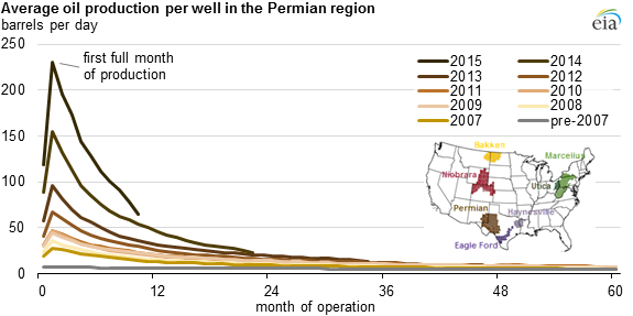 initial production rates in tight oil formations continue to rise Oil Production Process graph of average oil production per well in the permian region, as explained in the