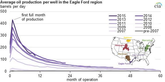 Graph of average oil production per well in the Eagle Ford region, as described in the article text