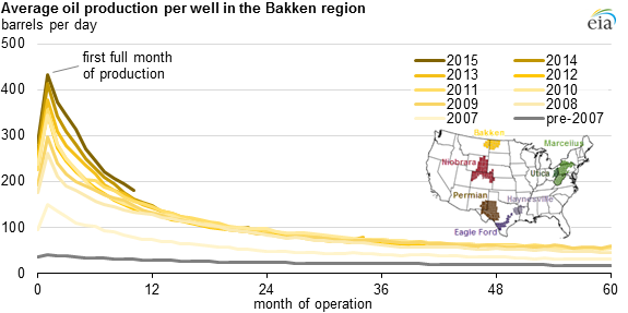 Graph of average oil production per well in the Bakken region, as described in the article text