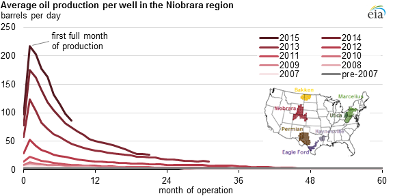 initial production rates in tight oil formations continue to rise Oil Production Process graph of graph of average oil production per well in the niobrara region, as described
