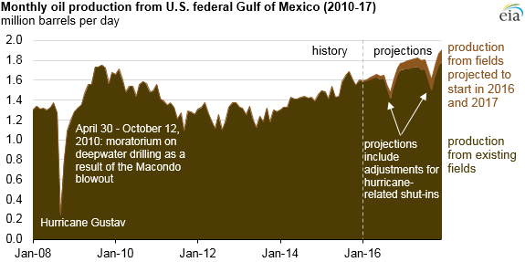 graph of monthly oil production from U.S. Federal Gulf of Mexico, as explained in the article text