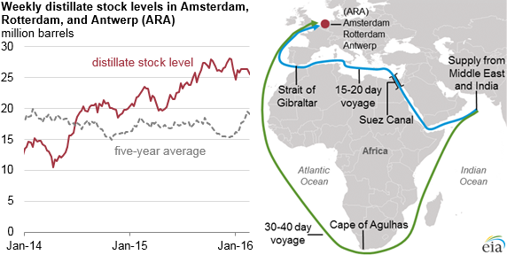 European distillate oversupply has shippers taking long route around Africa