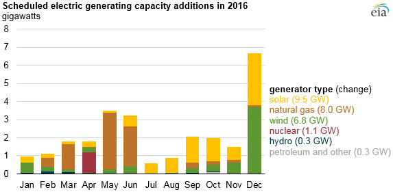 Solar Natural Gas Wind Make Up Most 2016 Generation