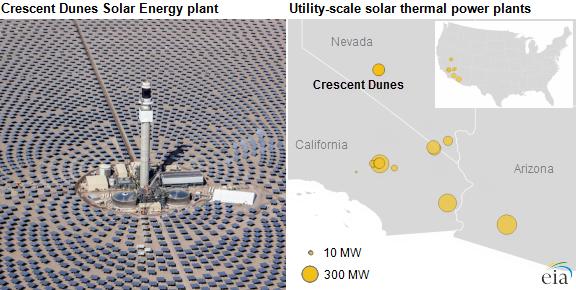 新月沙丘聚焦式太阳能电站开始发电