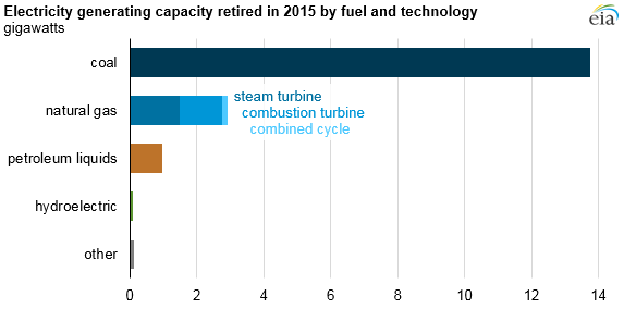 Coal made up more than 80% of retired electricity generating