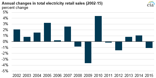 graph of annual changes in total electricity retail sales, as explained in the article text