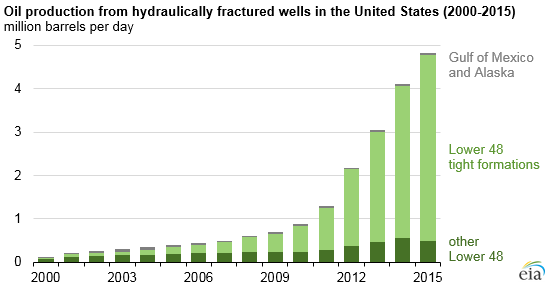 the importance use and criticism of hydraulic fracking in the united states Framing 'fracking': exploring public perceptions of hydraulic fracturing in fracking was pioneered in the united states with shale gas rising from less.