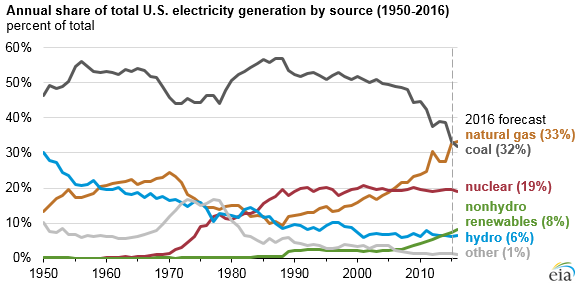 natural gas expected to surp coal in mix of fuel used for u s power generation in 2016