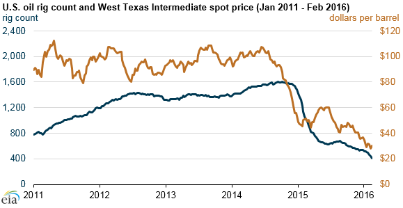 graph of U.S. oil rig count and West Texas Intermediate spot price, as explained in the article text