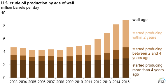 graph of U.S. crude oil production by age of well, as explained in the article text
