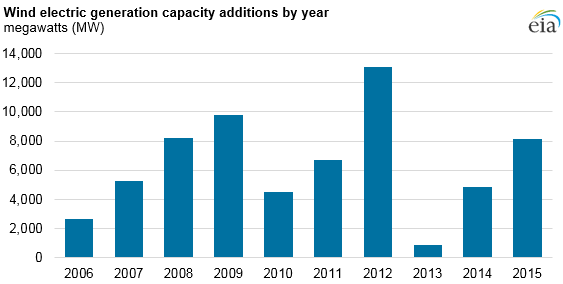 graph of wind electric generation capacity additions by year, as explained in the article text