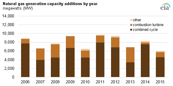 graph of natural gas generation capacity additions by year, as explained in the article text