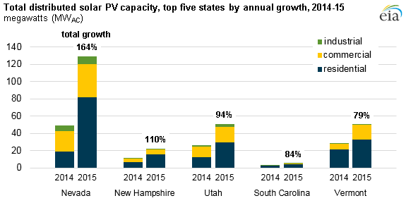 graph of total distributed solar PV capacity, top 5 states, as explained in the article text