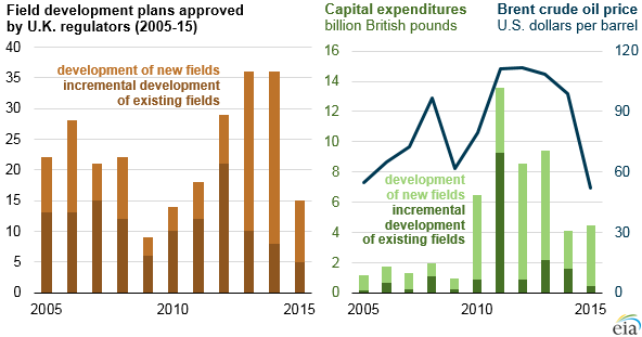 graph of field development plans approved by UK regulators, capital expenditures, and Brent crude oil price, as explained in the article text