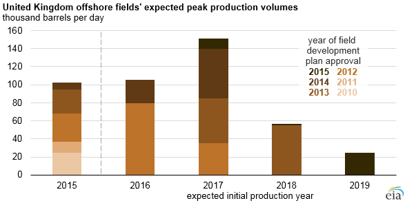 graph of UK offshore fields' expected peak production values, as explained in the article text