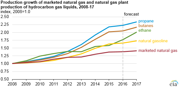 graph of production growth of marketed natural gas and natural gas plant production of hydrocarbon gas liquids, as explained in the article text