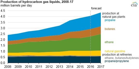 graph of production of hydrocarbon gas liquids, as explained in the article text