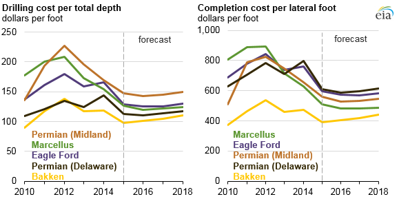 graph of drilling cost per total depth and completion cost per lateral foot, as explained in the article text
