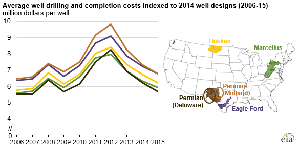 graph of average well drilling and completion costs indexed to 2014 well designs, as explained in the article text