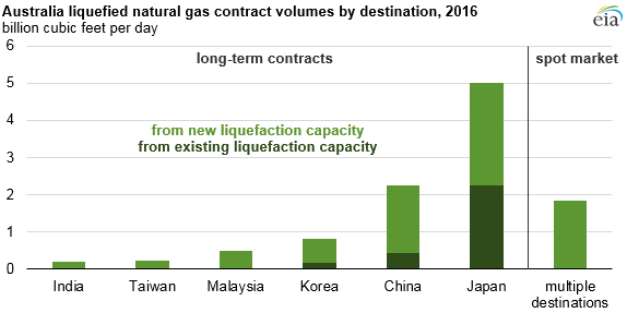 graph of Australia liquefied natural gas contract volumes by destination, as explained in the article text