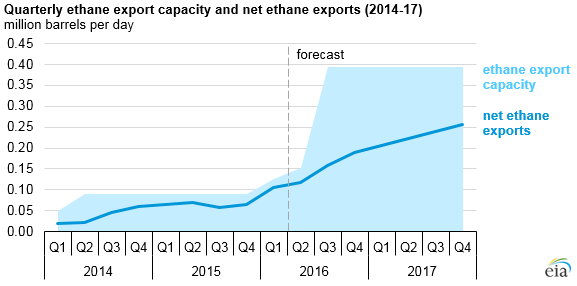 graph of quarterly ethane export capacity and net ethane exports, as explained in the article text