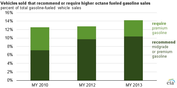graph of market share of vehicles requiring or recommending higher octane gasoline, as explained in the article text