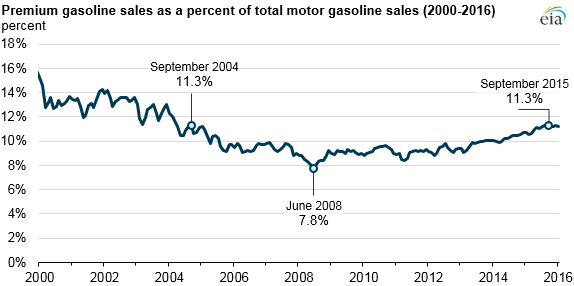 graph of premium gasoline sales as a percent of total motor gasoline sales, as explained in article text