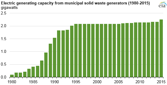 Waste-to-energy electricity generation concentrated in