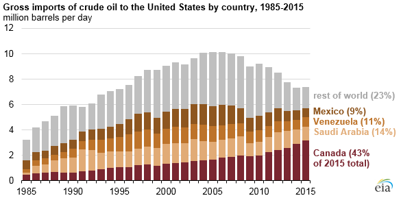 graph of gross imports of crude oil to the United States by country, as explained in article text