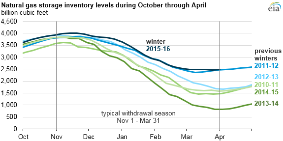graph of natural gas storage inventory levels during October through March, as explained in article text