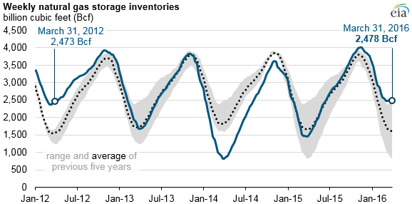 graph of weekly natural gas storage inventories, as explained in article text