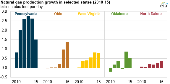 graph of natural gas production growth in selected states, as explained in article text