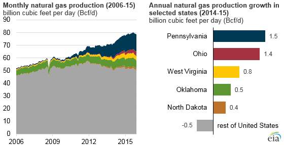 U S Natural Gas Production Reaches Record High In 2015 Today In