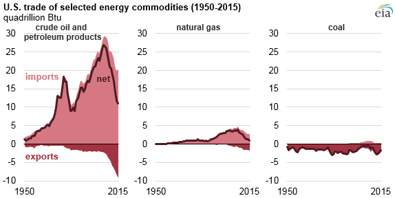 graph of U.S. trade of selected energy commodities, as explained in article text