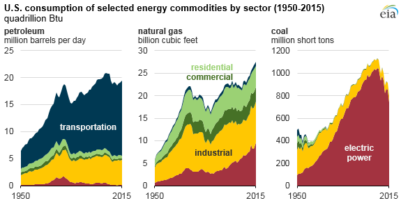 graph of U.S. consumption of selected energy commodities, as explained in article text
