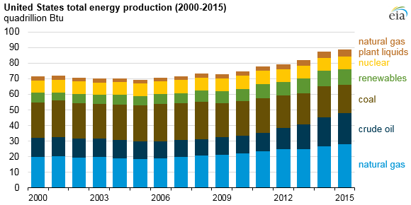 graph of United States total energy production, as explained in article text