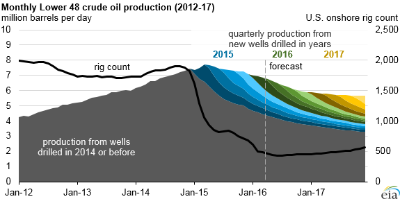 graph of monthly U.S. crude oil production, as explained in article text