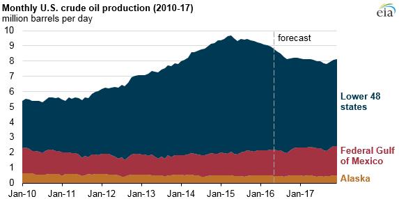 Нефтяники США требуют ограничить импорт сырой нефти