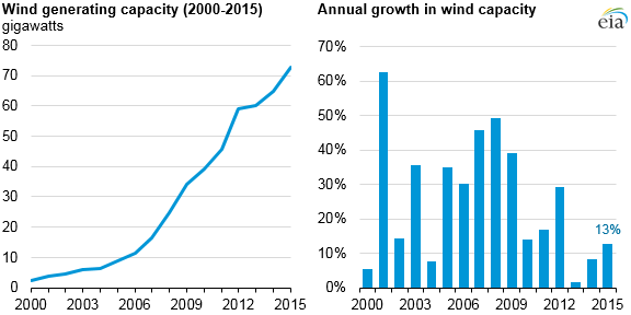 Wind Generation Growth Slowed In 2015 As Wind Speeds
