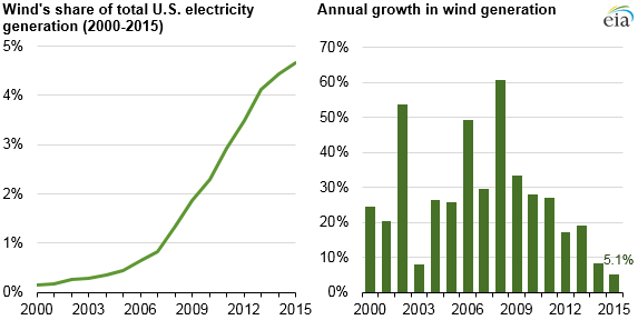 graph of annual changes in wind generation and wind's share of total electricity generation from 2000 to 2015, as explained in the article text