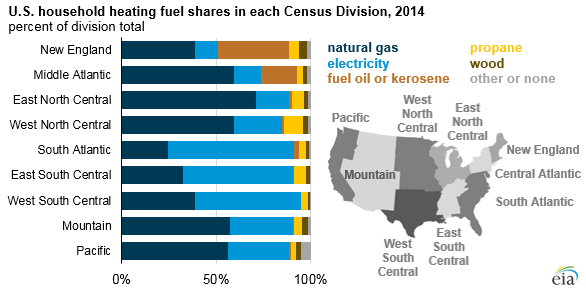 graph of U.S. household heating fuel shares in each Census division, as explained in the article text