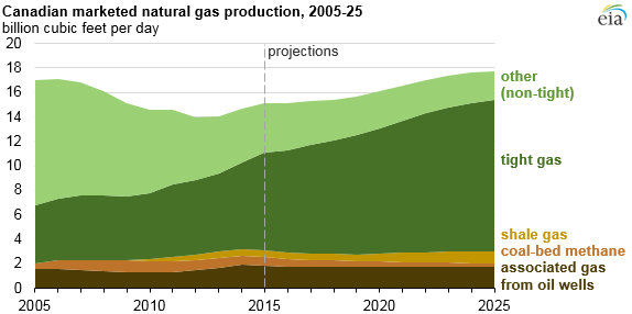 graph of Canadian marketed natural gas production, as explained in the article text