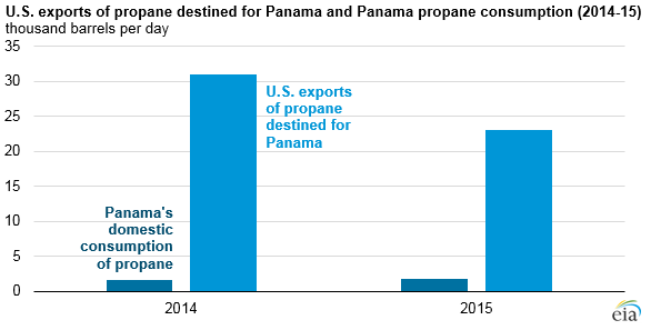 graph of U.S. exports of propane destined for Panama and Panama propane consumption, as explained in the article text
