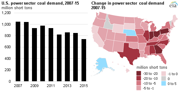 Power sector coal demand has fallen in nearly every state since