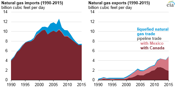 Natural gas net imports - graph of natural gas imports and exports, as explained in the article text